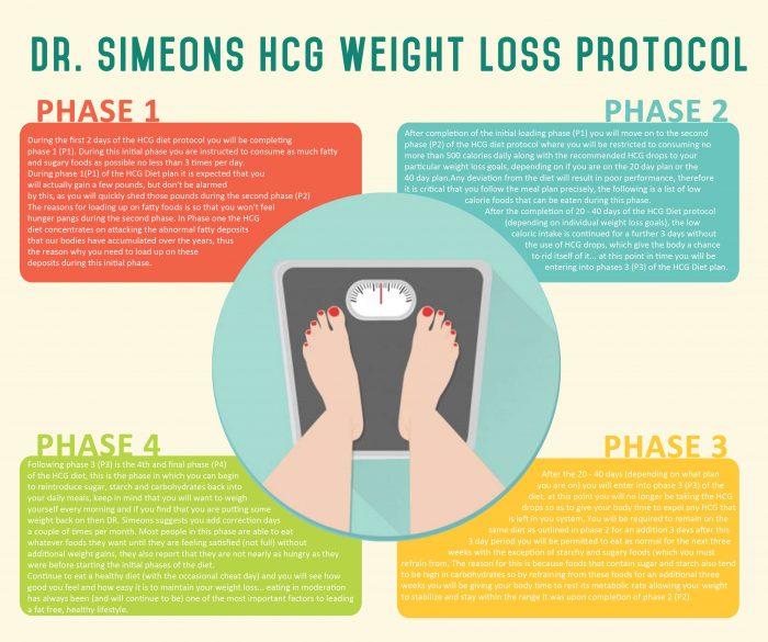 HCG Diet Canada
