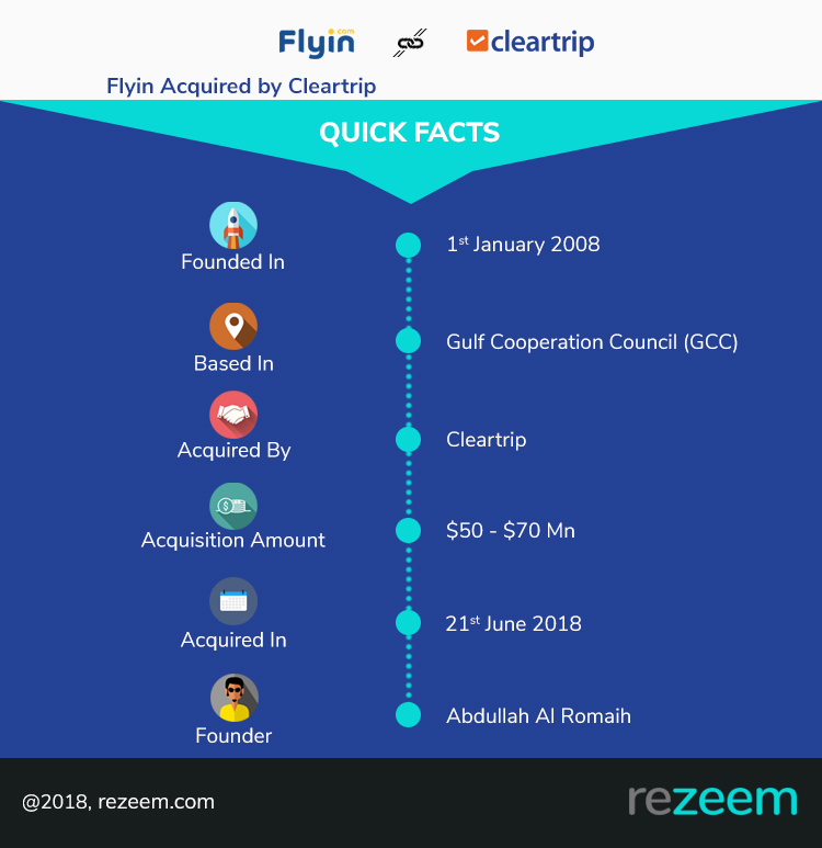 Cleartrip spreads its wings, acquires Flyin – Infographic