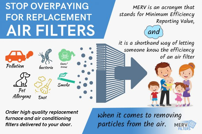 Buy High-Quality Furnace and Air Conditioning Filters Online from MervFilters LLC