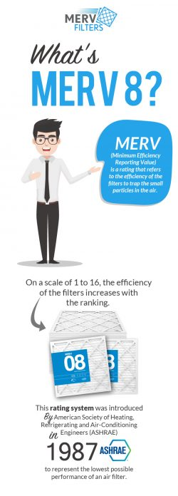 Visit MervFilters LLC for buy High-Quality MERV 8 Furnace Air Filters
