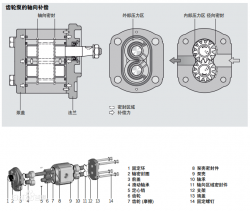 Parker Gear Pump – External Gear Pump Three Major Problems: Solution