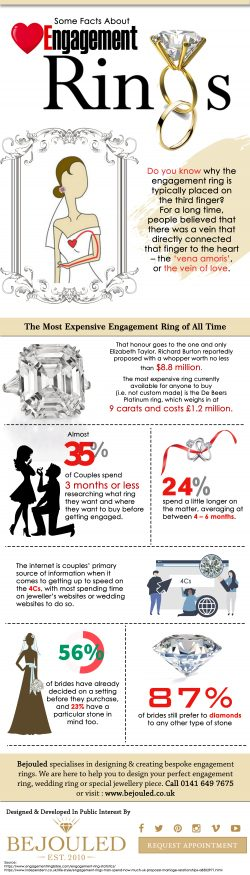 Some Facts Of About Engagement Rings