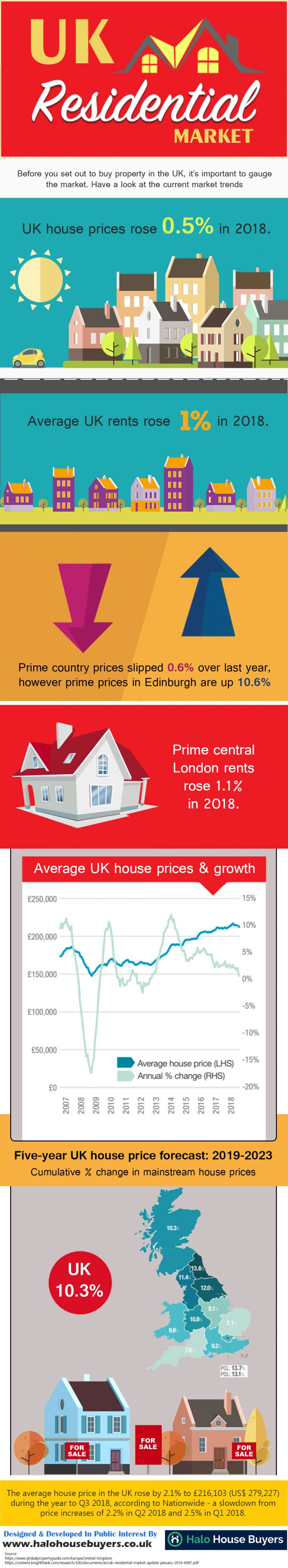 UK RESIDENTIAL MARKET
