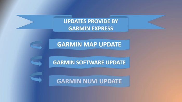 Download Garmin Express