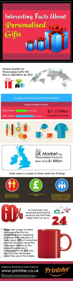 Interesting Facts About Personalised Gifts