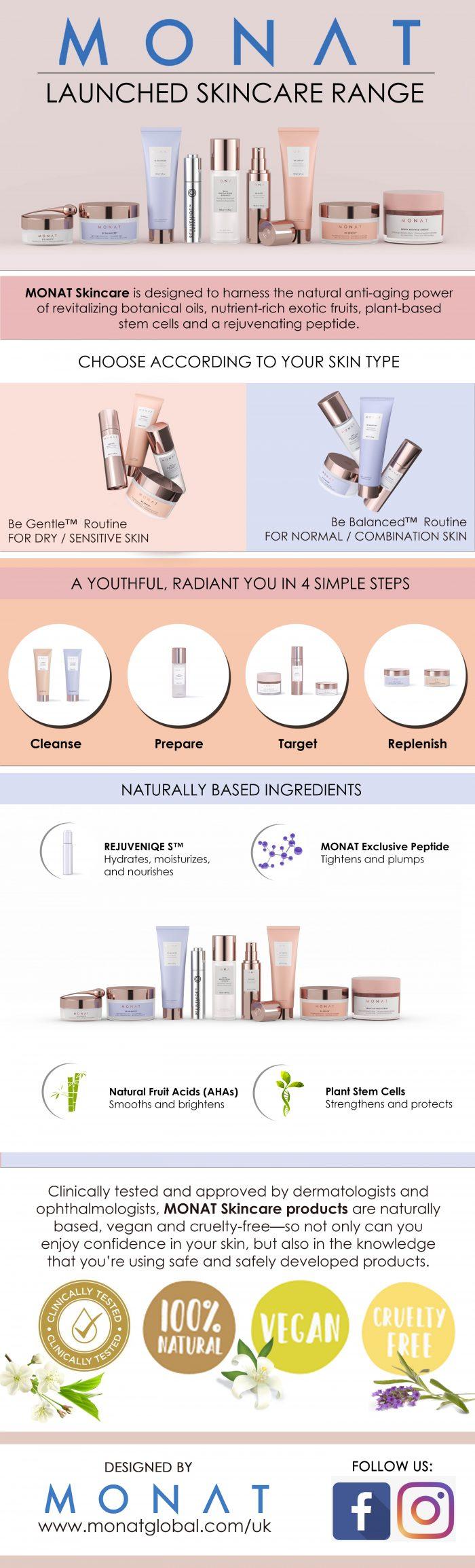 MONAT Launches Skincare Range