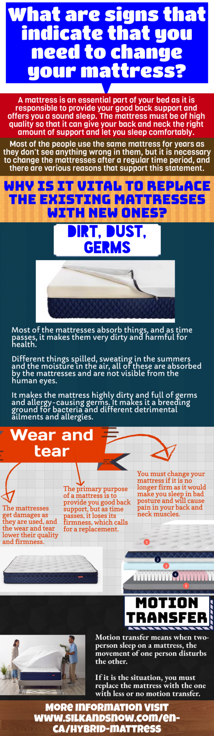 Mattresses-Durability and level of comfort