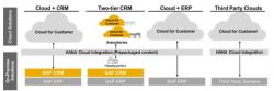 SAP Cloud Integration
