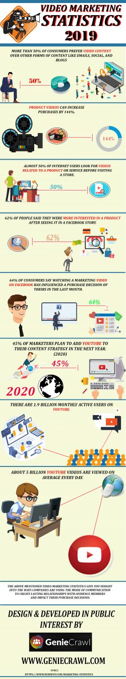 Video Marketing Through Statistics 2019