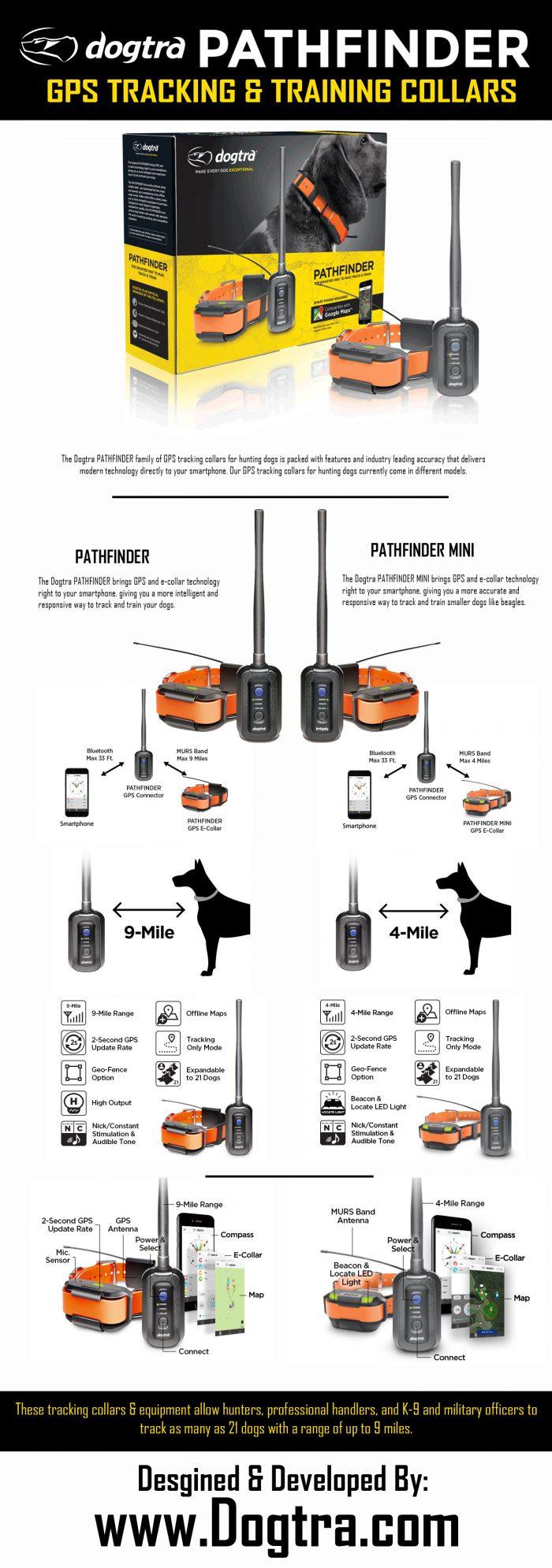 GPS TRACKING & TRAINING COLLARS