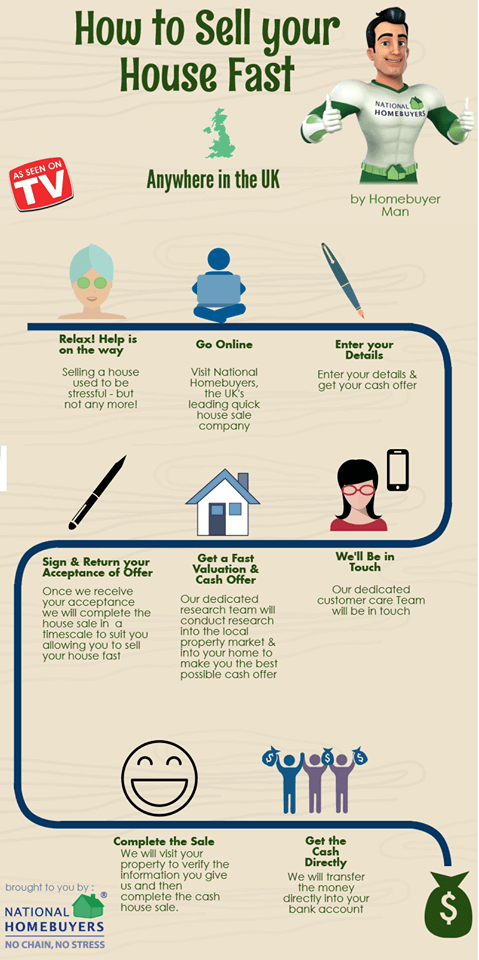 How Tuso Sell Your Hoe Fast Infographic
