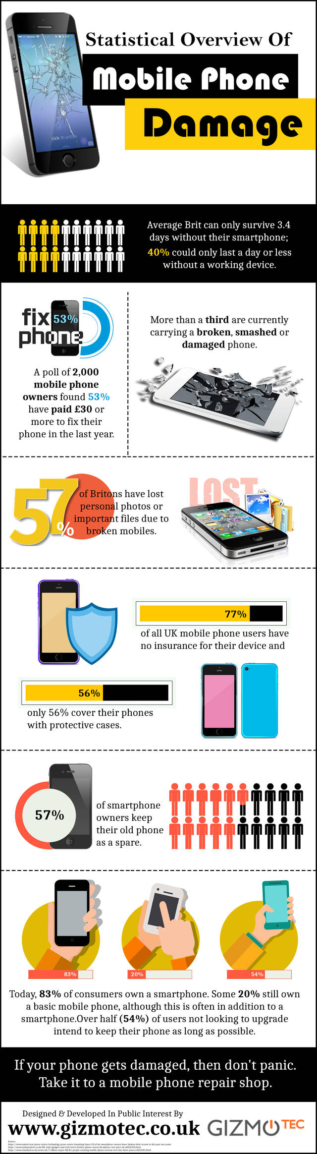 Statistical Overview Of Mobile Phone Damage