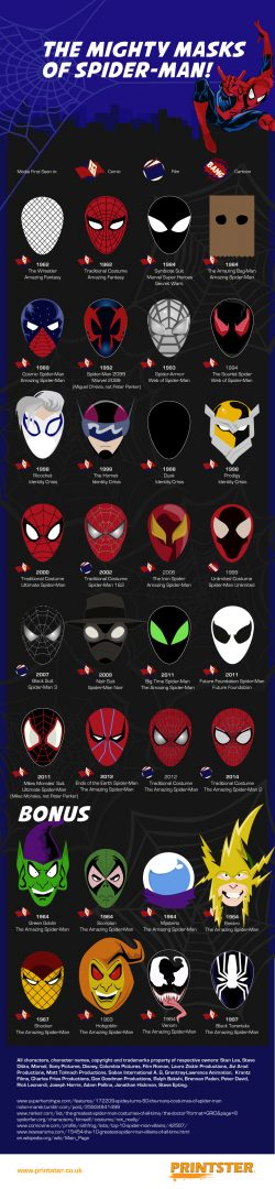 The Mighty Masks of Spider- Man!