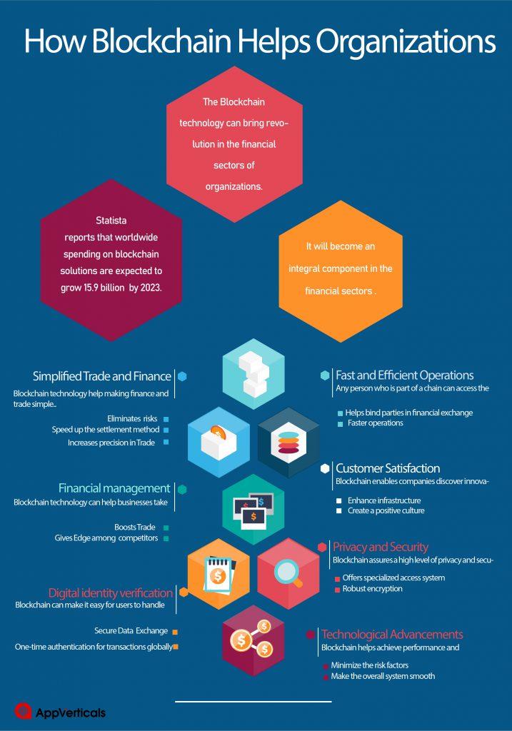 How Blockchain Technology Helps Organization