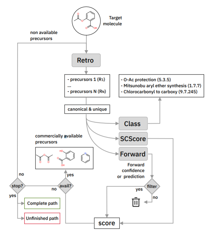 AI-assisted Retrosynthetic Analysis – MedAI