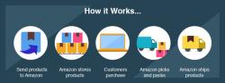 How Amazon FBA Business Works | Nine University