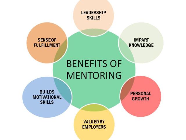Advantages Of Mentoring   Cassandra House