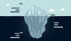The Existence of Dark Web And Its Reality