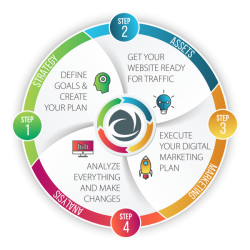Digital Marketing, SEO & Website Design Services at Knoxville, Tennessee