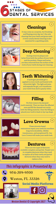 Oral Healthcare Professionals