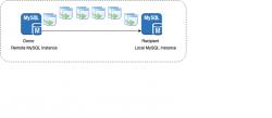 MySQL: Cloning a MySQL database on the same MySql