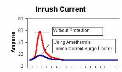 Surge Current Causes and Prevention Inrush Current