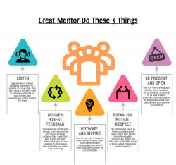 Things That Make You A Decent Mentor – Cassandra House