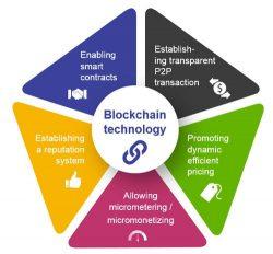 The Most Trending Technology Blockchain Mobile App Development