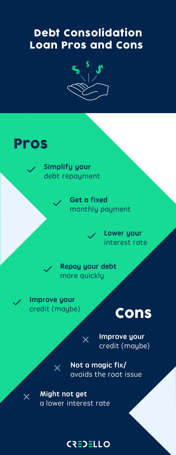 Pros & Cons of Debt Consolidation Loan