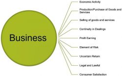 Get The Best Businessman In United States | Brock Purviance