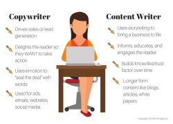 Best Copy-writing Services Agency in NY | Dr. Rissy's Writing & Marketing