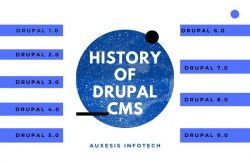 History Of Drupal CMS | All Drupal Versions – Tech Behind It