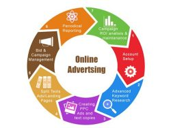 Top Online advertising service in New jersey