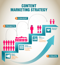 Content Marketing Services in Knoxville, TN
