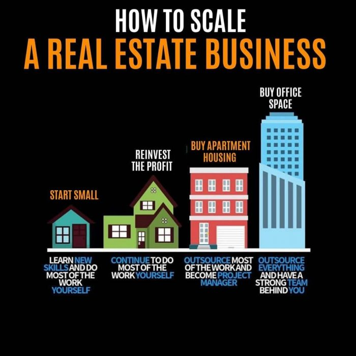 Real Estate| Property In US