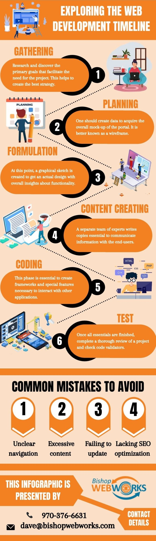 Comprehending Web Development Timeline