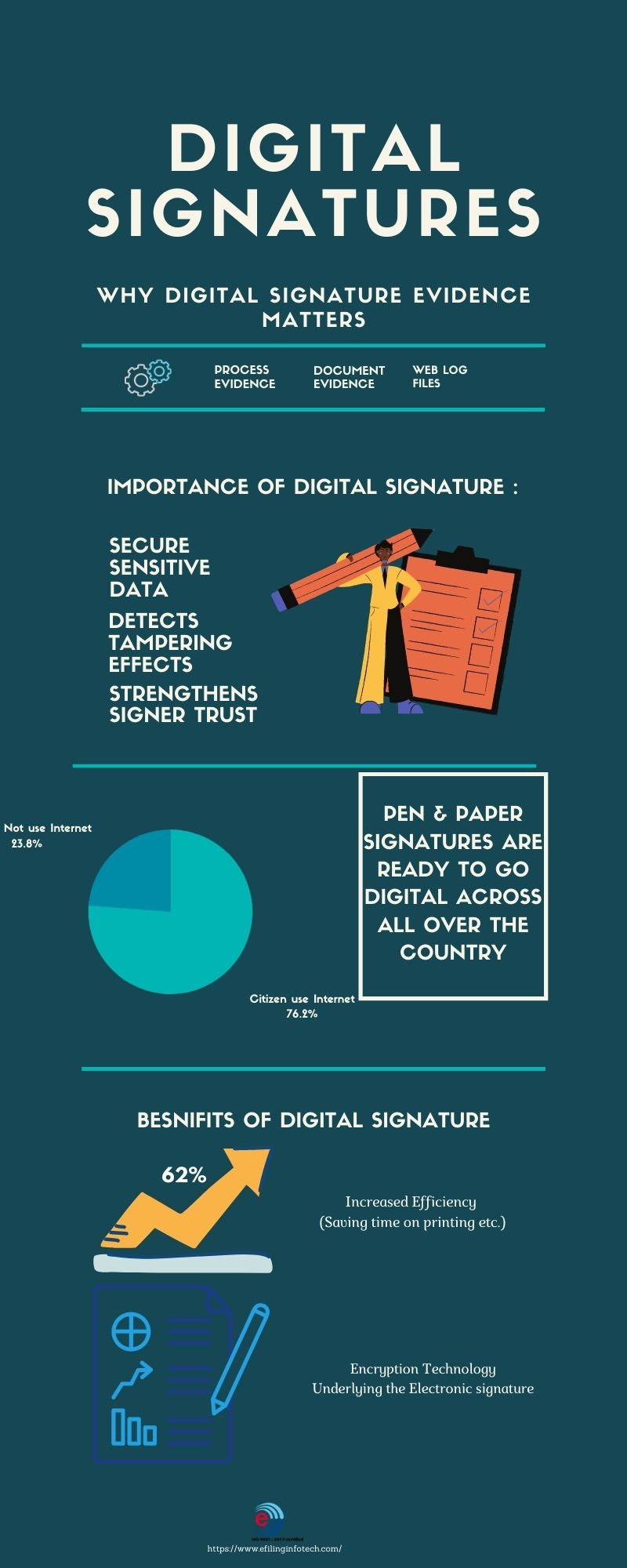 Why Digital signature evidence matters?