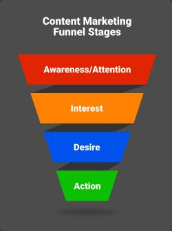 Sales Funnels | Online Marketing | Customer | AIDA