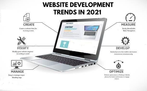 Web Development Trends in 2021