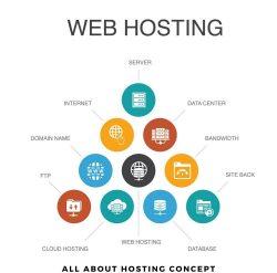 concept of web hosting