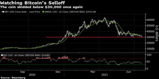 Impact Of The Latest Bitcoin Slide In The Crypto Market