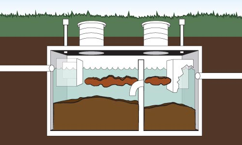Proper Caring of Septic Tank and Septic System
