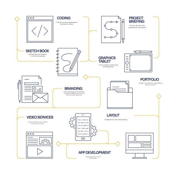Creative web development Infographic