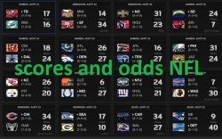 Scores and odds