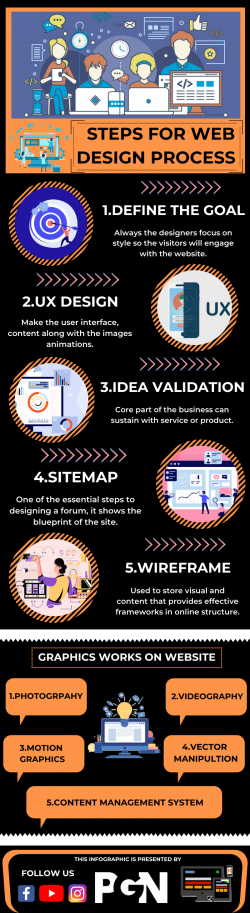 Drive Businesses Through Web Designs