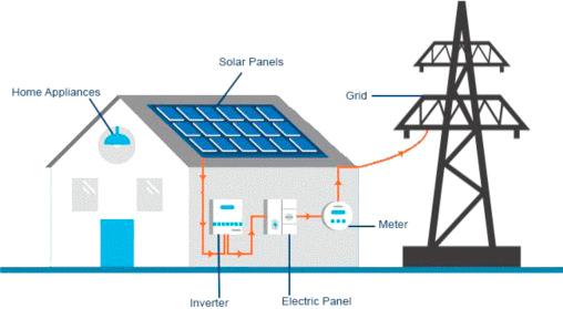 SOLAR ENERGY POWER PLANT RANCHI
