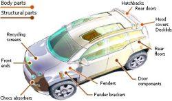 SMC Automotive Molding, Car Mould