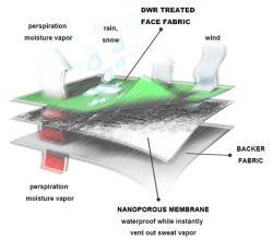 Membrane Lamination
