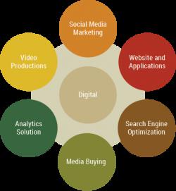 VGC – Top Digital Marketing Agency in India