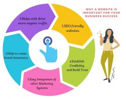 Why a website is important for business success ?